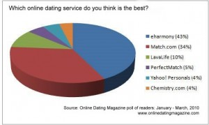 loveaholics dating site